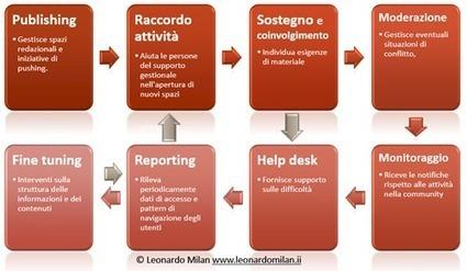Condividere la pratica nelle organizzazioni. Suggerimenti per la costituzione di una community che realizzi l'Open Innovation | Leonardo Milan | Scoop.it
