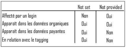 Différence entre Not set et Not provided dans Google Analytics - Action-redaction.com   Communication éditoriale, rédaction web et réseaux sociaux   Scoop.it