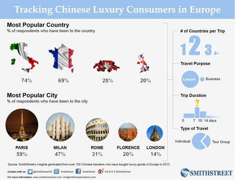 Tracking Chinese Luxury Consumers in Europe | Chinese Tourism 中国人旅游 | Scoop.it