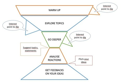 The 5 steps of the customer development interview funnel | YMR Toolbox | Scoop.it