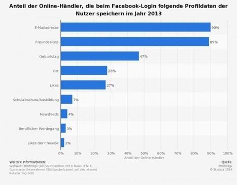 Infografik: Welche Daten Händler beim Facebook-Login tatsächlich speichern | Web 2.0 | Scoop.it