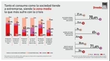 Así son los nuevos consumidores españoles : Marketing Directo | Mobile Commerce Retail | Scoop.it