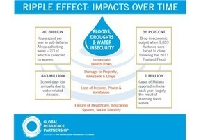 Water - ripples over time | Classroom geography | Scoop.it