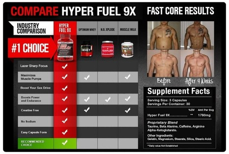 Hyper Fuel 9X Reviews - Get Ripped and Strong Muscles in Less Time! | Build Healthy and Strong Body Naturally! | Scoop.it