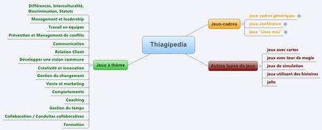 Thiagipedia - Thiagi.fr | Travailler autrement : l'intelligence collective pour se rencentrer sur l'humain | Scoop.it