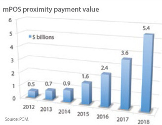 The power of mPOS - Payments Cards & Mobile | Payment industry | Scoop.it