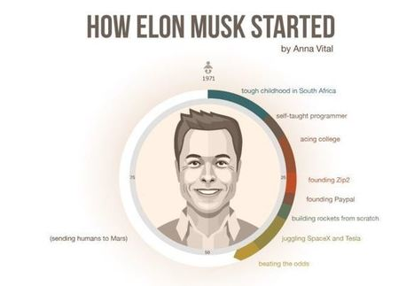 How Elon Musk Started | Ideas, Innovation & Start-ups | Scoop.it