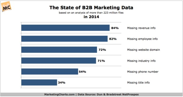 State of B2B Marketing Data Deemed Questionable - Marketing Charts | The Marketing Technology Alert | Scoop.it