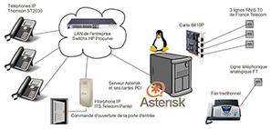 Nouvel effet de l'Open Source Le transformateur des Télécoms - IT Mag   IT Law in Europe   Scoop.it