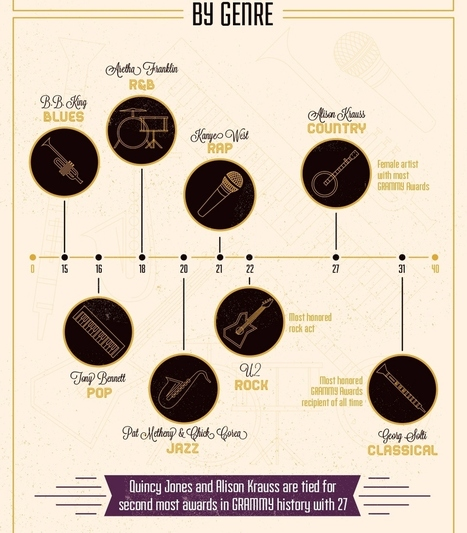 The GRAMMYs' Biggest Winners: By Genre   Infographics   Scoop.it