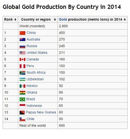 Jesse's Café Américain: 'Silk Road' Countries' Gold Reserves and Demand Accumulation Has Grown 450% Since 2008 | Gold and What Moves it. | Scoop.it