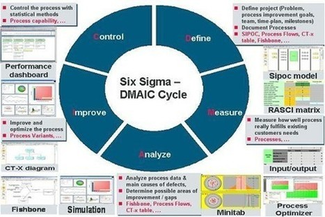 Business Process Management: How to Choose Between the Different Methodologies | Lean Six SIgma | Scoop.it