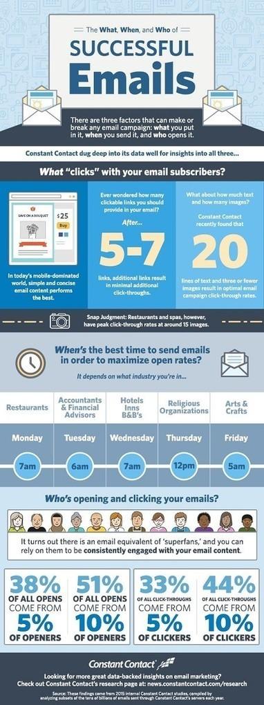 The What, When, and Who of Successful Emails [Infographic] | @nebmarketing - Notizie e novità sul Marketing | Scoop.it
