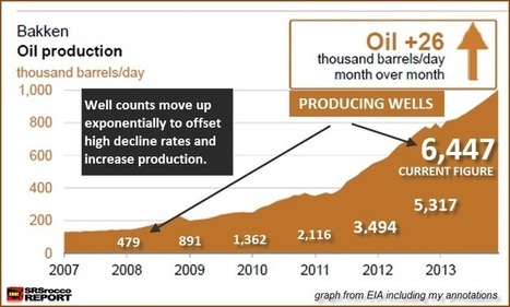 The Coming Bust of the Great Bakken Oil Field : SRSrocco Report   Sustain Our Earth   Scoop.it