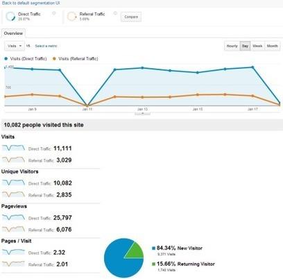 Segment Builder: Construye segmentos avanzados en Analytics como nunca lo habías hecho | SEM & SEO | Scoop.it
