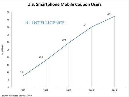 How Mobile Coupons Are Driving An Explosion In Mobile Commerce | Digital & eCommerce | Scoop.it