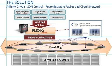 sFlow: Multi-tenant traffic in virtualized network environments | cloud-network | Scoop.it