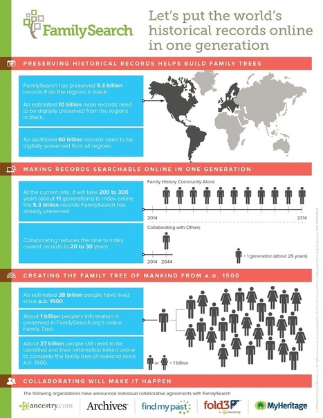 Infographic: Putting the World's Historical Records Online in One Generation | FamilySearch.org | Généal'italie | Scoop.it