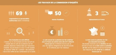 La pollution de l'air coûte au minimum 100 Mds€/an à la France | GreenUnivers | The other side | Scoop.it