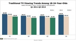 Are Young People Watching Less TV? (Updated #8211; Q3 2013 Data) | second screen | Scoop.it