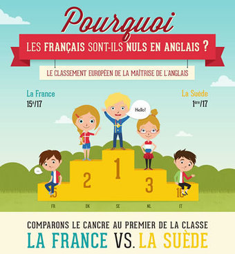 Pourquoi les français sont-ils nuls en anglais ? - Ludovia Magazine | Apprentissage des langues | Scoop.it