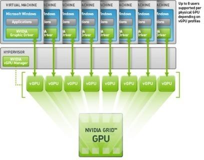 GPUs are changing the game of desktop virtualization • My Virtual Vision   DaaS   Scoop.it