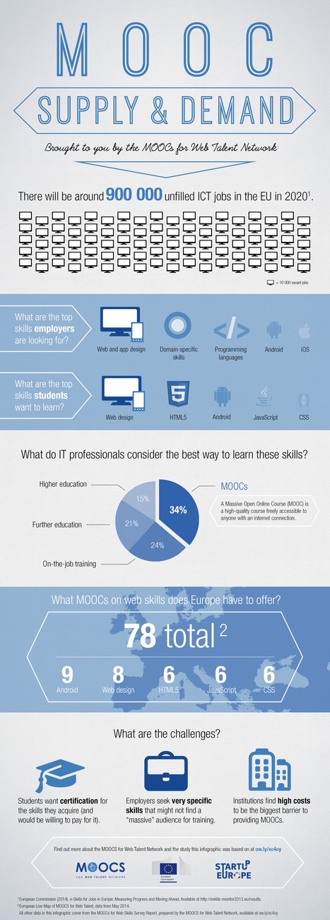 "Infographie :  ""MOOC supply and demand for web skills in Europe"" | Sciences du numérique et e-education | Scoop.it"