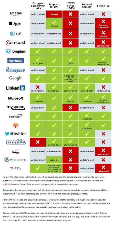 UPDATE: Encrypt the Web Report: Who's Doing What | 16s3d: Bestioles, opinions & pétitions | Scoop.it