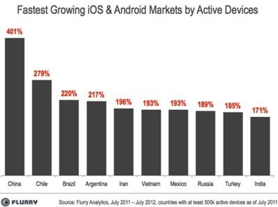 iOS, Android adoption now twice as fast as 1990s Internet boom | Social Media Resources & e-learning | Scoop.it