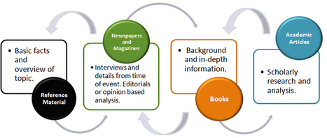 Information Literacy Tutorial--Essential for CCSS | Common Core Resources | Scoop.it