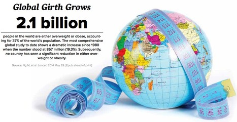 Global Girth Grows to 2.1 billion | Heart and Vascular Health | Scoop.it