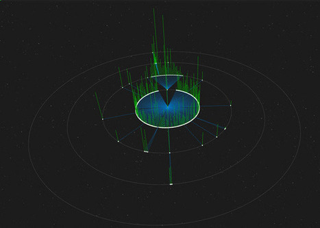 Where Did My Tweet Go? 3D Chart of Your Twitter Reach | visualizing social media | Scoop.it