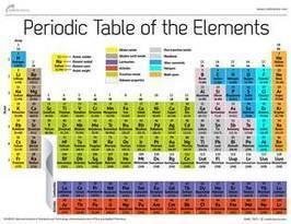 New super-heavy element 115 is confirmed - NBC News.com | Science | Scoop.it
