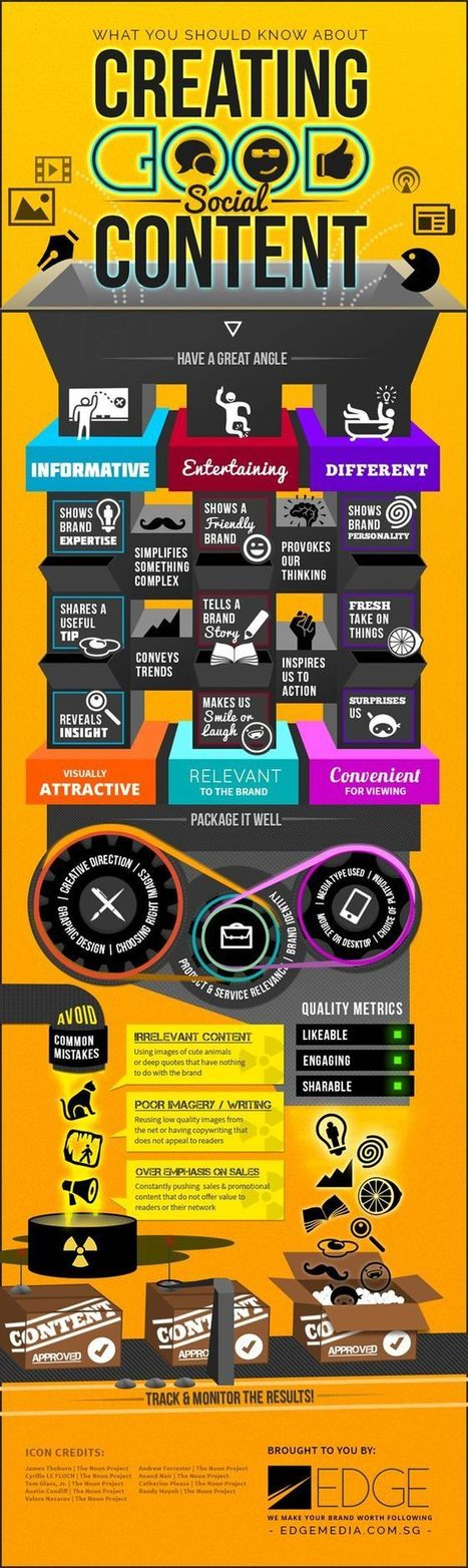Creating Social Content - Infographic | Content Creation, Curation, Management | Scoop.it