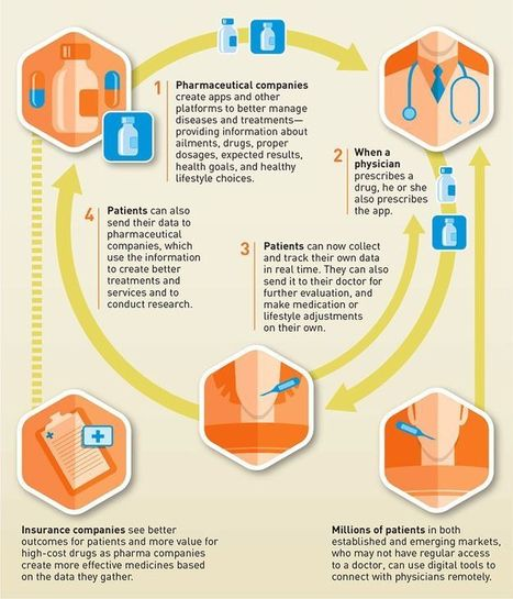 Pharma's role in the digital health landscape | Michael S Robinson: Infographic and | Scoop.it