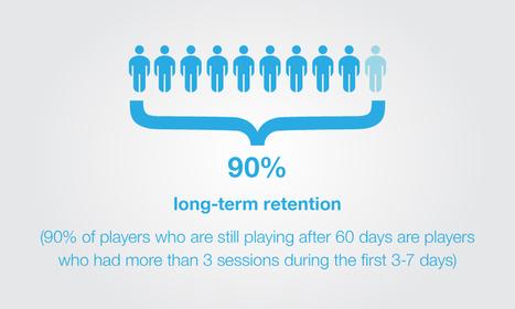 DAU/MAU = engagement - Games Brief | Game Marketing | Scoop.it