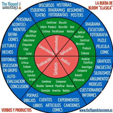 Otro gráfico sobre la taxonomía de Bloom | Recull diari | Scoop.it