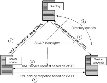 Web Services explained | REST Web Services | Scoop.it