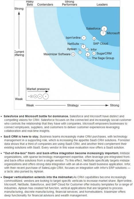 The Forrester Wave: CRM Suites For Midsize Organizations, Q1 2015 - Forrester | Future of Cloud Computing and IoT | Scoop.it