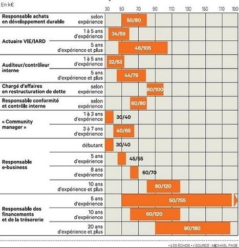 Nouveaux métiers : les salaires du marché - Les Échos   emploi, carrières et rémunération   Scoop.it