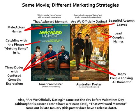 The Movie Posters That Highlight Marketing Strategies For Men Vs Women | Media | Scoop.it