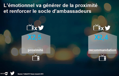Twitter et Socialyse mesurent l'amplification du réseau social sur la TV | Social TV is everywhere | Scoop.it