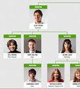 Organigr.am : organigramme en ligne et autres outils pour votre société | Les Enjeux du Web Marketing | Scoop.it