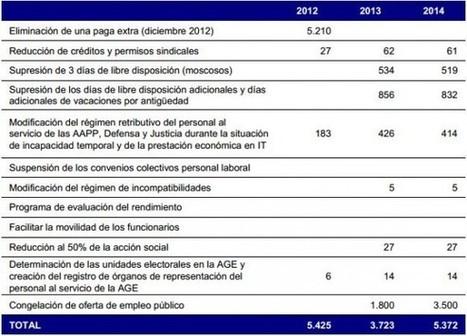 Oposiciones 2013 y Oposiciones 2014 congeladas | Oposiciones | Scoop.it