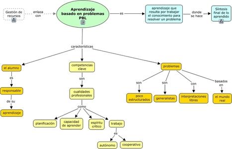 (Diagrama)  Aprendizaje basado en problemas | APRENDIZAJE BASADO EN PROYECTOS | Scoop.it