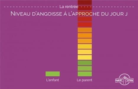 (Infographie) La rentrée quand on est parent, les vacances sont finies !   AS2.0 - 13   Scoop.it