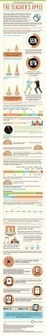 Technology in Education and the Dominance of Apple [Infographic] | 21st Century Education: Ed On Tech | Scoop.it