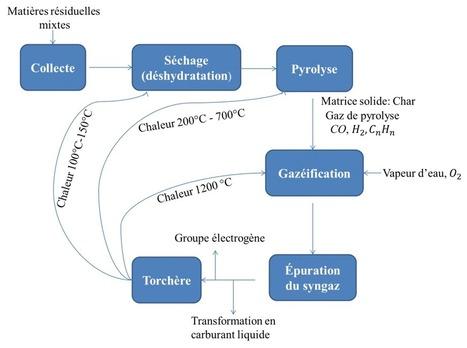La Gazéification projet de l'avenir - Eaux et Énergies Renouvelables | Environnement | Scoop.it
