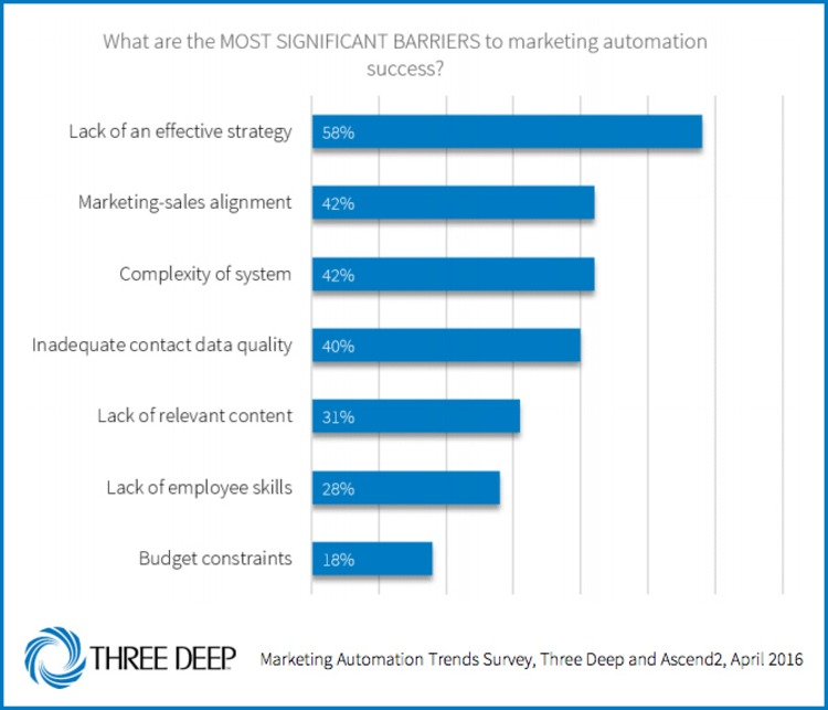 Common Barriers to Marketing Automation Success - Pardot | The Marketing Technology Alert | Scoop.it