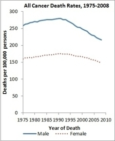 Report to the nation finds continuing declines in cancer death rates - National Cancer Institute | CancerDataScience | Scoop.it